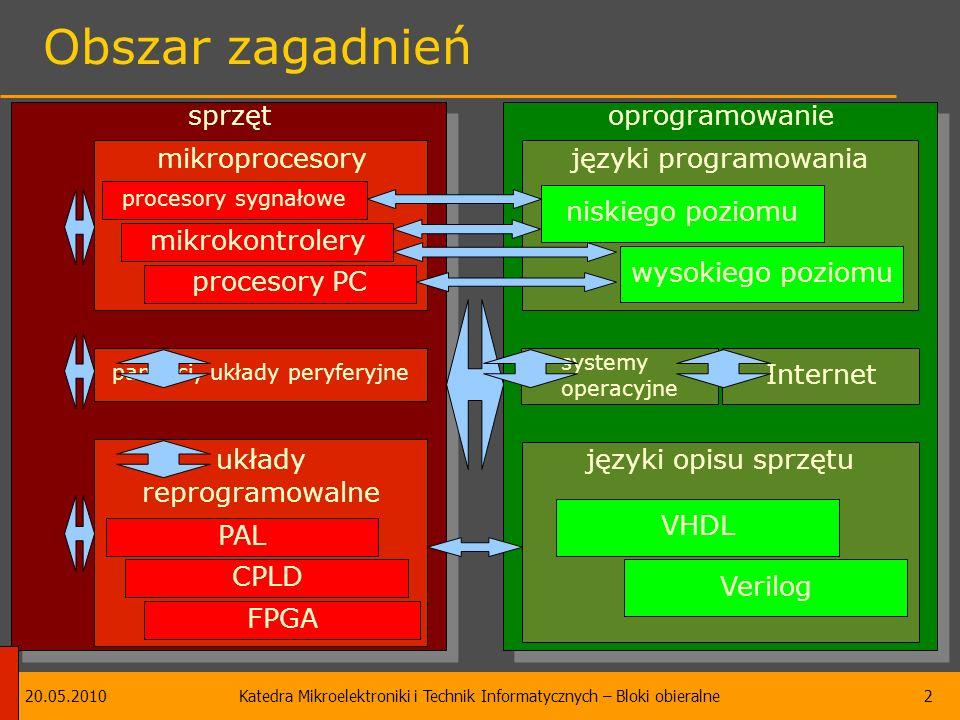 20.05.2010Katedra Mikroelektroniki i Technik Informatycznych – Bloki obieralne2 oprogramowanie sprzęt Obszar zagadnień układy reprogramowalne mikroprocesory pamięci, układy peryferyjne języki programowania języki opisu sprzętu mikrokontrolery procesory PC procesory sygnałowe PAL CPLD FPGA systemy operacyjne niskiego poziomu wysokiego poziomu VHDL Verilog SoC, systemy mobilne Internet