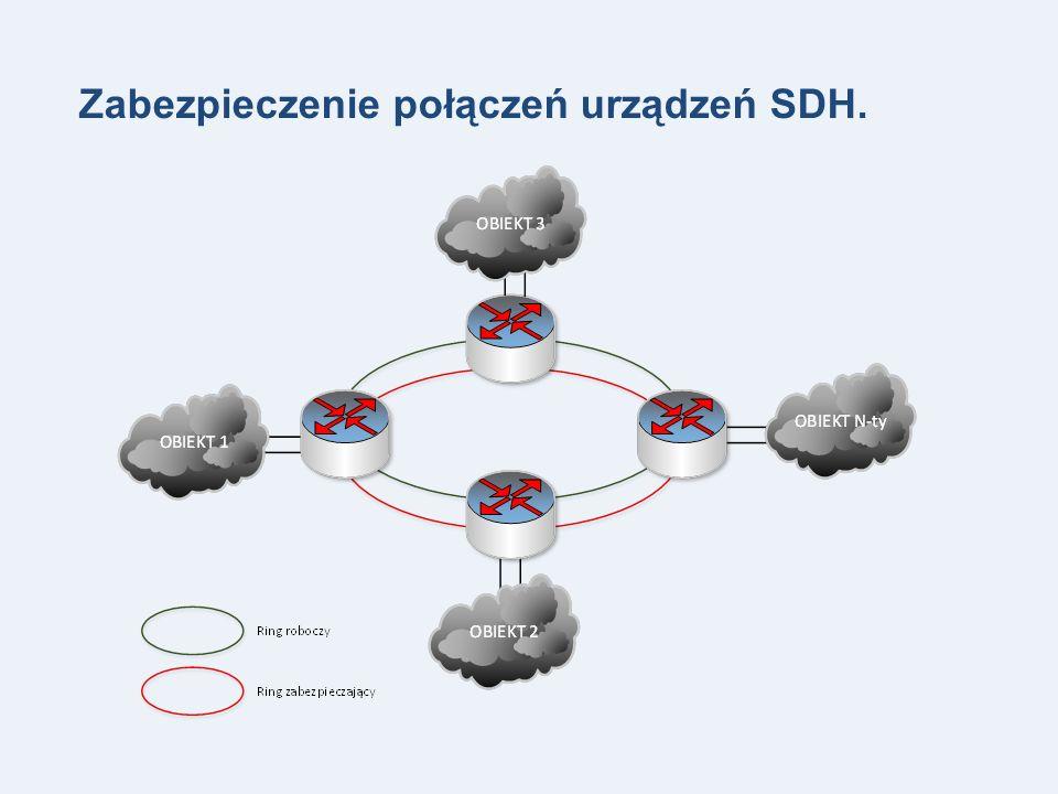 Zabezpieczenie połączeń urządzeń SDH.