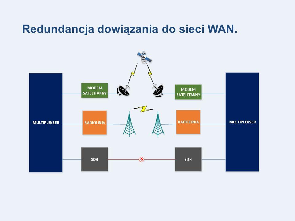 Redundancja dowiązania do sieci WAN.