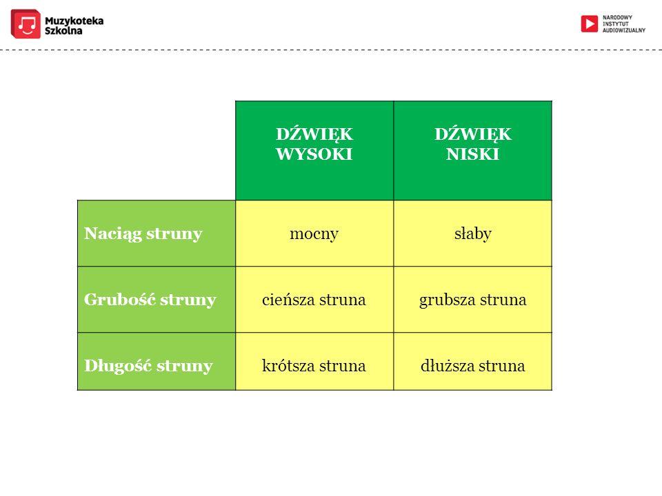 DŹWIĘK WYSOKI DŹWIĘK NISKI Naciąg strunymocnysłaby Grubość strunycieńsza strunagrubsza struna Długość strunykrótsza strunadłuższa struna