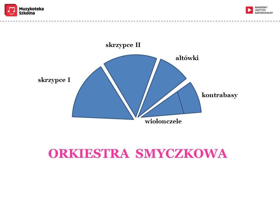skrzypce I skrzypce II altówki wiolonczele kontrabasy ORKIESTRA SMYCZKOWA