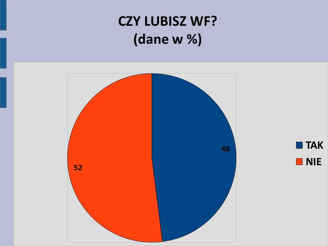 CZY LUBISZ WF (dane w %)