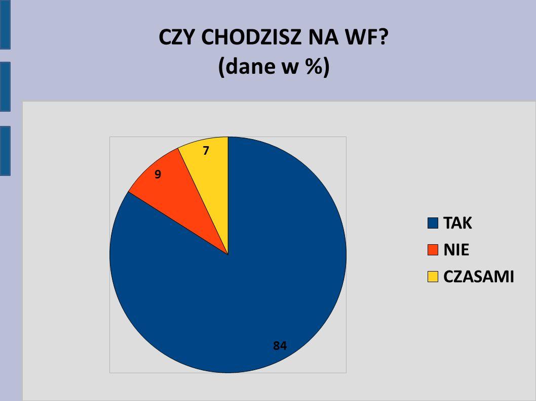 CZY CHODZISZ NA WF (dane w %)