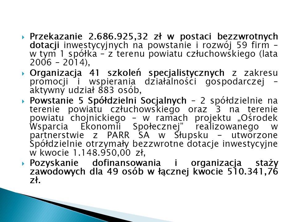 """ Przekazanie 2.686.925,32 zł w postaci bezzwrotnych dotacji inwestycyjnych na powstanie i rozwój 59 firm – w tym 1 spółka – z terenu powiatu człuchowskiego (lata 2006 – 2014),  Organizacja 41 szkoleń specjalistycznych z zakresu promocji i wspierania działalności gospodarczej – aktywny udział 883 osób,  Powstanie 5 Spółdzielni Socjalnych – 2 spółdzielnie na terenie powiatu człuchowskiego oraz 3 na terenie powiatu chojnickiego – w ramach projektu """"Ośrodek Wsparcia Ekonomii Społecznej realizowanego w partnerstwie z PARR SA w Słupsku - utworzone Spółdzielnie otrzymały bezzwrotne dotacje inwestycyjne w kwocie 1.148.950,00 zł,  Pozyskanie dofinansowania i organizacja staży zawodowych dla 49 osób w łącznej kwocie 510.341,76 zł."""