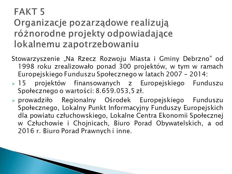 """Stowarzyszenie """"Na Rzecz Rozwoju Miasta i Gminy Debrzno od 1998 roku zrealizowało ponad 300 projektów, w tym w ramach Europejskiego Funduszu Społecznego w latach 2007 – 2014:  15 projektów finansowanych z Europejskiego Funduszu Społecznego o wartości: 8.659.053,5 zł."""