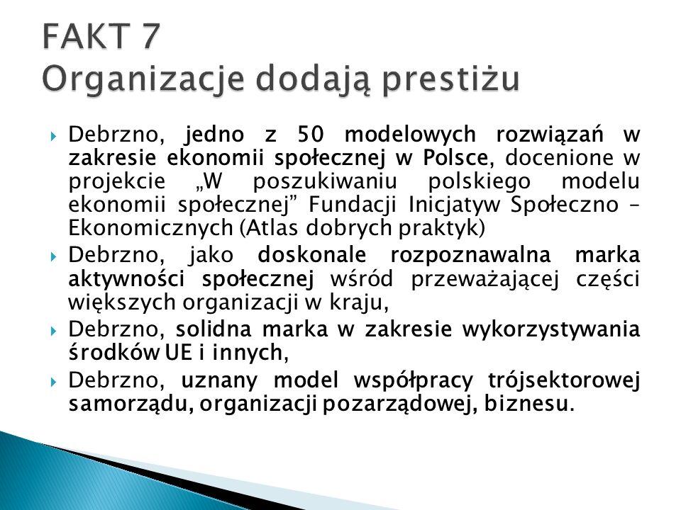 """ Debrzno, jedno z 50 modelowych rozwiązań w zakresie ekonomii społecznej w Polsce, docenione w projekcie """"W poszukiwaniu polskiego modelu ekonomii społecznej Fundacji Inicjatyw Społeczno – Ekonomicznych (Atlas dobrych praktyk)  Debrzno, jako doskonale rozpoznawalna marka aktywności społecznej wśród przeważającej części większych organizacji w kraju,  Debrzno, solidna marka w zakresie wykorzystywania środków UE i innych,  Debrzno, uznany model współpracy trójsektorowej samorządu, organizacji pozarządowej, biznesu."""