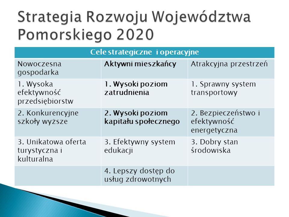 Cele strategiczne i operacyjne Nowoczesna gospodarka Aktywni mieszkańcyAtrakcyjna przestrzeń 1. Wysoka efektywność przedsiębiorstw 1. Wysoki poziom za