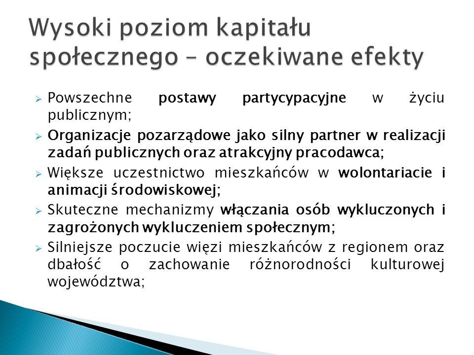  Powszechne postawy partycypacyjne w życiu publicznym;  Organizacje pozarządowe jako silny partner w realizacji zadań publicznych oraz atrakcyjny pracodawca;  Większe uczestnictwo mieszkańców w wolontariacie i animacji środowiskowej;  Skuteczne mechanizmy włączania osób wykluczonych i zagrożonych wykluczeniem społecznym;  Silniejsze poczucie więzi mieszkańców z regionem oraz dbałość o zachowanie różnorodności kulturowej województwa;