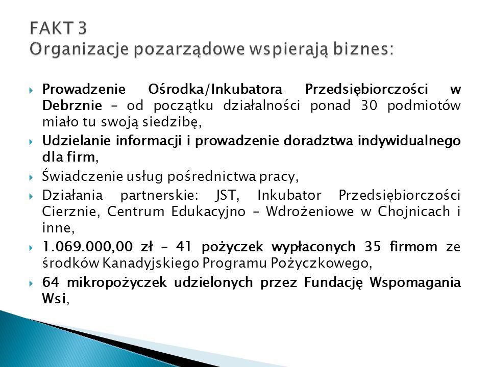  Prowadzenie Ośrodka/Inkubatora Przedsiębiorczości w Debrznie – od początku działalności ponad 30 podmiotów miało tu swoją siedzibę,  Udzielanie informacji i prowadzenie doradztwa indywidualnego dla firm,  Świadczenie usług pośrednictwa pracy,  Działania partnerskie: JST, Inkubator Przedsiębiorczości Cierznie, Centrum Edukacyjno – Wdrożeniowe w Chojnicach i inne,  1.069.000,00 zł – 41 pożyczek wypłaconych 35 firmom ze środków Kanadyjskiego Programu Pożyczkowego,  64 mikropożyczek udzielonych przez Fundację Wspomagania Wsi,
