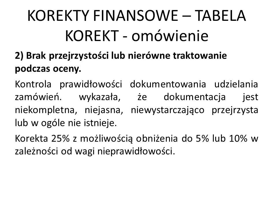 KOREKTY FINANSOWE – TABELA KOREKT - omówienie 2) Brak przejrzystości lub nierówne traktowanie podczas oceny. Kontrola prawidłowości dokumentowania udz