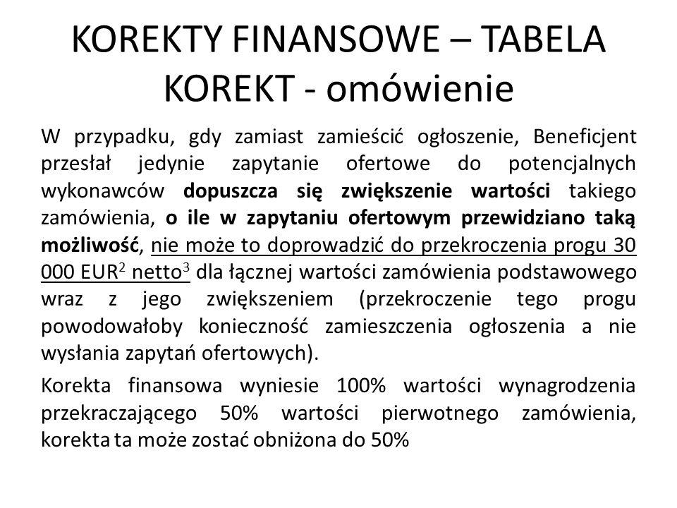 KOREKTY FINANSOWE – TABELA KOREKT - omówienie W przypadku, gdy zamiast zamieścić ogłoszenie, Beneficjent przesłał jedynie zapytanie ofertowe do potencjalnych wykonawców dopuszcza się zwiększenie wartości takiego zamówienia, o ile w zapytaniu ofertowym przewidziano taką możliwość, nie może to doprowadzić do przekroczenia progu 30 000 EUR 2 netto 3 dla łącznej wartości zamówienia podstawowego wraz z jego zwiększeniem (przekroczenie tego progu powodowałoby konieczność zamieszczenia ogłoszenia a nie wysłania zapytań ofertowych).