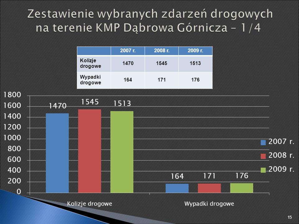 2007 r.2008 r.2009 r. Kolizje drogowe 147015451513 Wypadki drogowe 164171176 15
