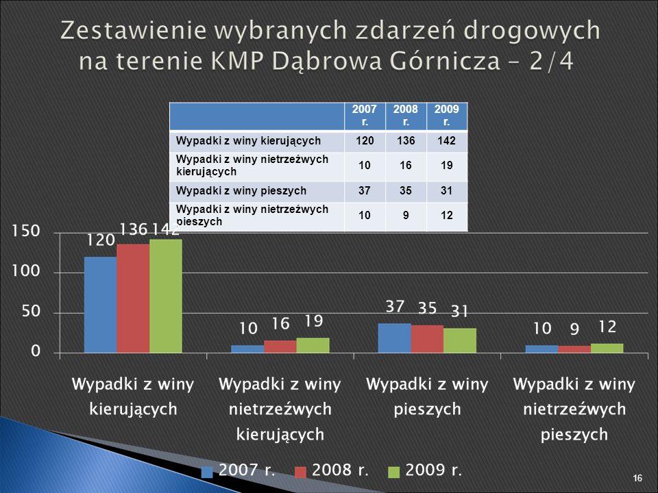 2007 r. 2008 r. 2009 r. Wypadki z winy kierujących120136142 Wypadki z winy nietrzeźwych kierujących 101619 Wypadki z winy pieszych373531 Wypadki z win