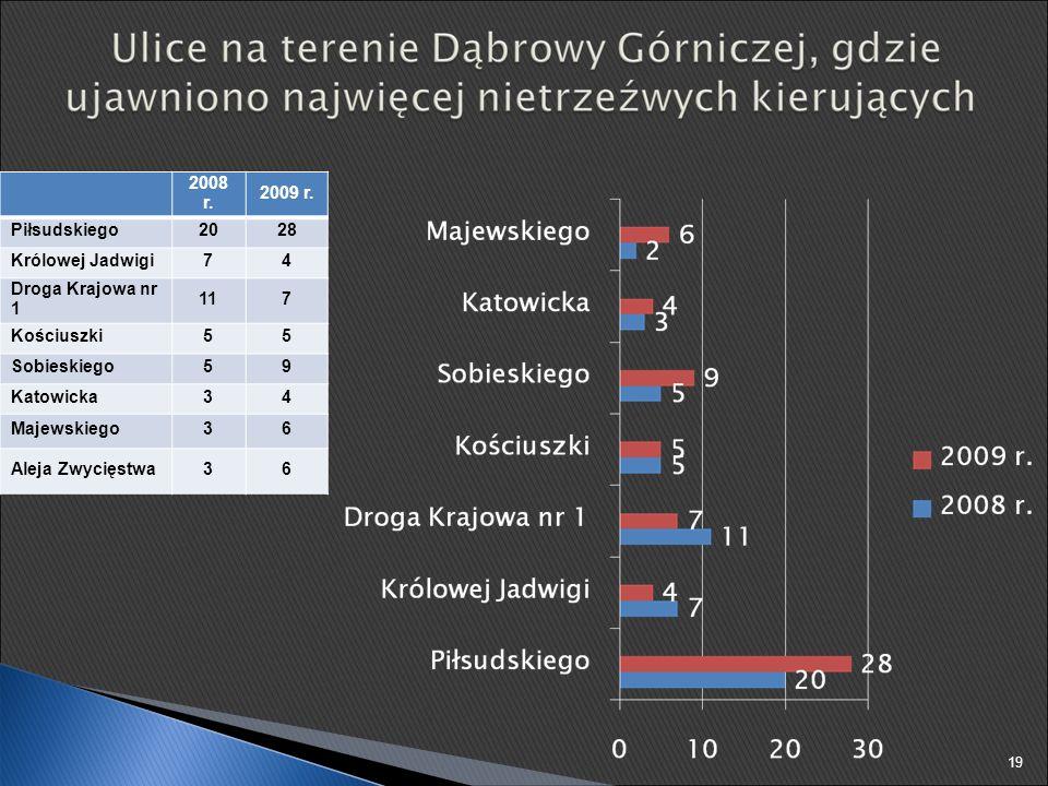 2008 r. 2009 r. Piłsudskiego2028 Królowej Jadwigi74 Droga Krajowa nr 1 117 Kościuszki55 Sobieskiego59 Katowicka34 Majewskiego36 Aleja Zwycięstwa36 19