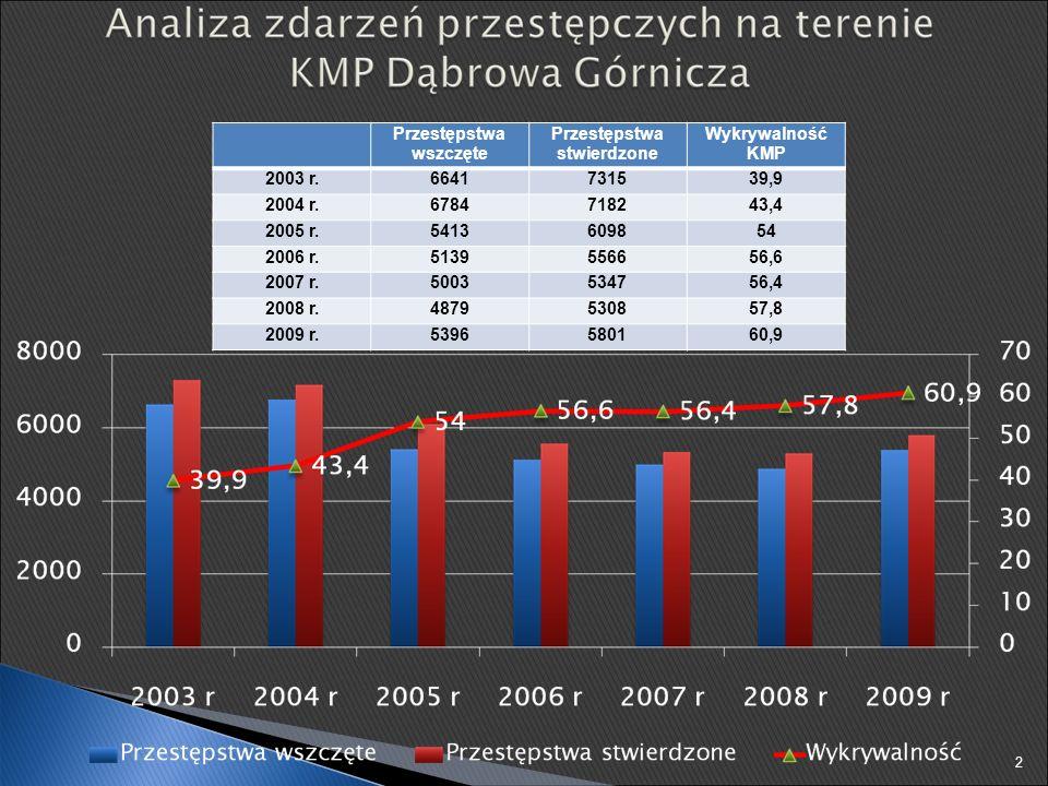 W 2009 roku na terenie KMP Dąbrowa Górnicza nałożono 18860 grzywien w postaci postępowania mandatowego na łączną kwotę 2421550 zł 23 W przeliczeniu, dziennie nałożono 51 grzywien w postaci mandatów karnych na kwotę 6630 zł, a średnia grzywna wyniosła 128 zł