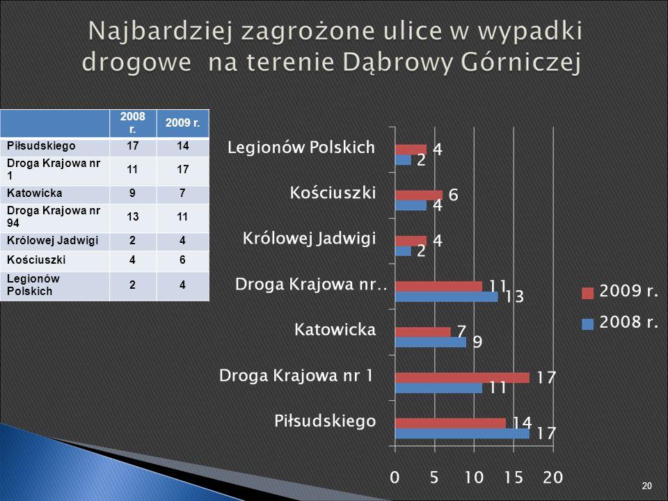 2008 r. 2009 r. Piłsudskiego1714 Droga Krajowa nr 1 1117 Katowicka97 Droga Krajowa nr 94 1311 Królowej Jadwigi24 Kościuszki46 Legionów Polskich 24 20