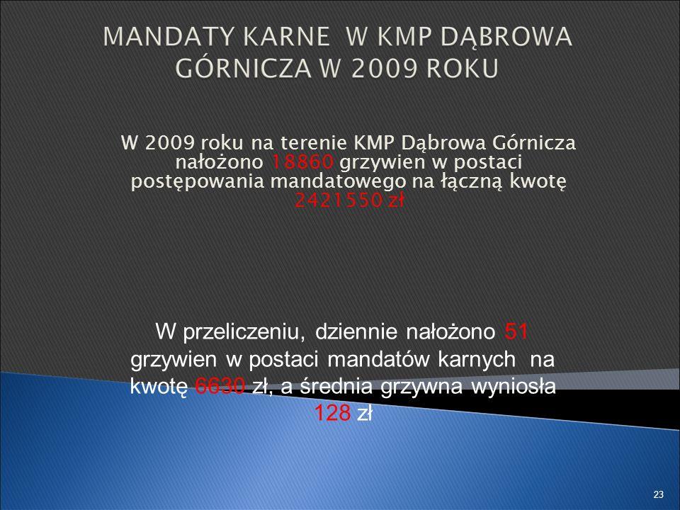 W 2009 roku na terenie KMP Dąbrowa Górnicza nałożono 18860 grzywien w postaci postępowania mandatowego na łączną kwotę 2421550 zł 23 W przeliczeniu, d