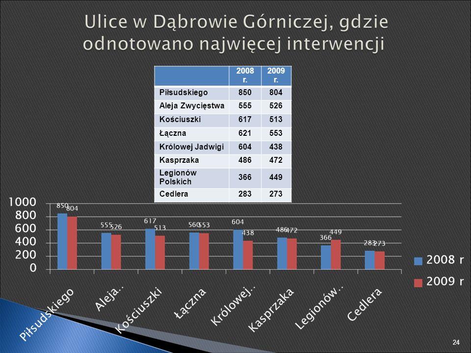 2008 r. 2009 r. Piłsudskiego850804 Aleja Zwycięstwa555526 Kościuszki617513 Łączna621553 Królowej Jadwigi604438 Kasprzaka486472 Legionów Polskich 36644