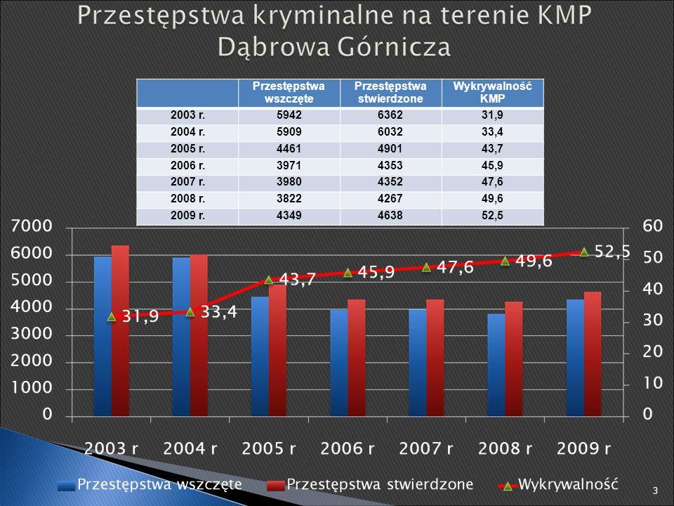 2008 r.2009 r.