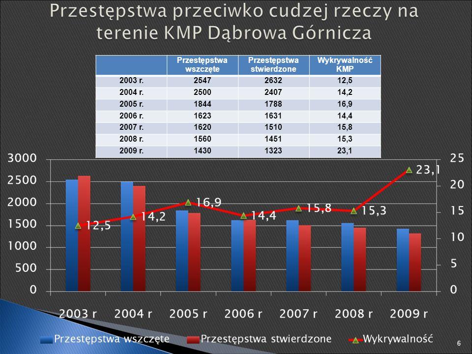 2007 r.2008 r. 2009 r.