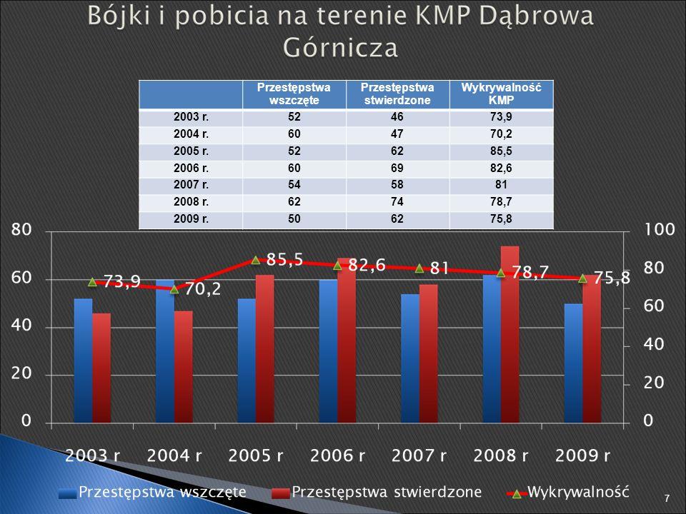 2007 r. 2008 r. 2009 r. Ranni w wypadkach drogowych 201218215 Zabici w wypadkach drogowych 71411 18