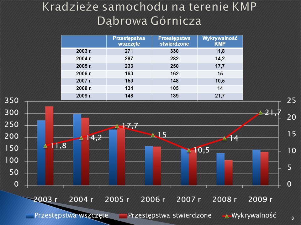 Przestępstwa wszczęte Przestępstwa stwierdzone Wykrywalność KMP 2003 r.27133011,8 2004 r.29728214,2 2005 r.23325017,7 2006 r.16316215 2007 r.15314810,