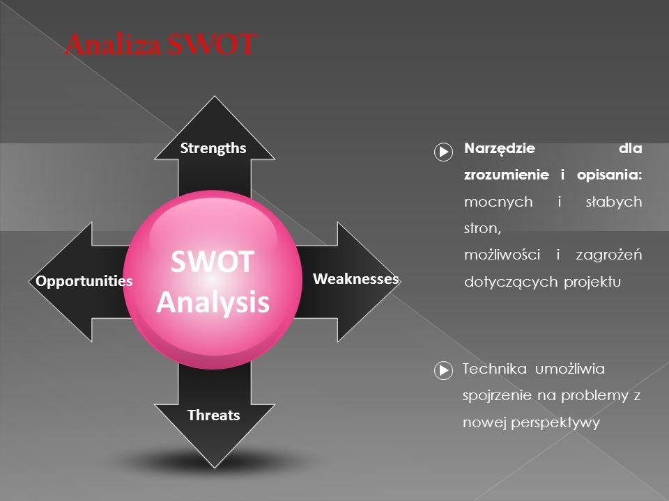 SWOT Analysis Opportunities Threats Strengths Weaknesses Narzędzie dla zrozumienie i opisania: mocnych i słabych stron, możliwości i zagrożeń dotyczących projektu Technika umożliwia spojrzenie na problemy z nowej perspektywy Analiza SWOT