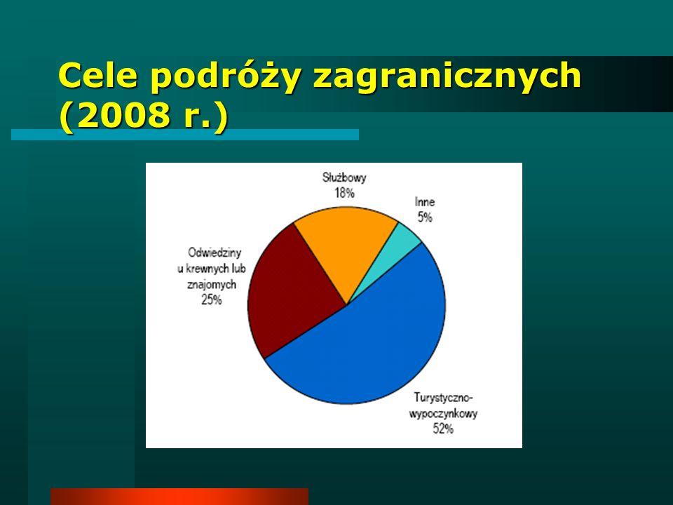 Cele podróży zagranicznych (2008 r.)
