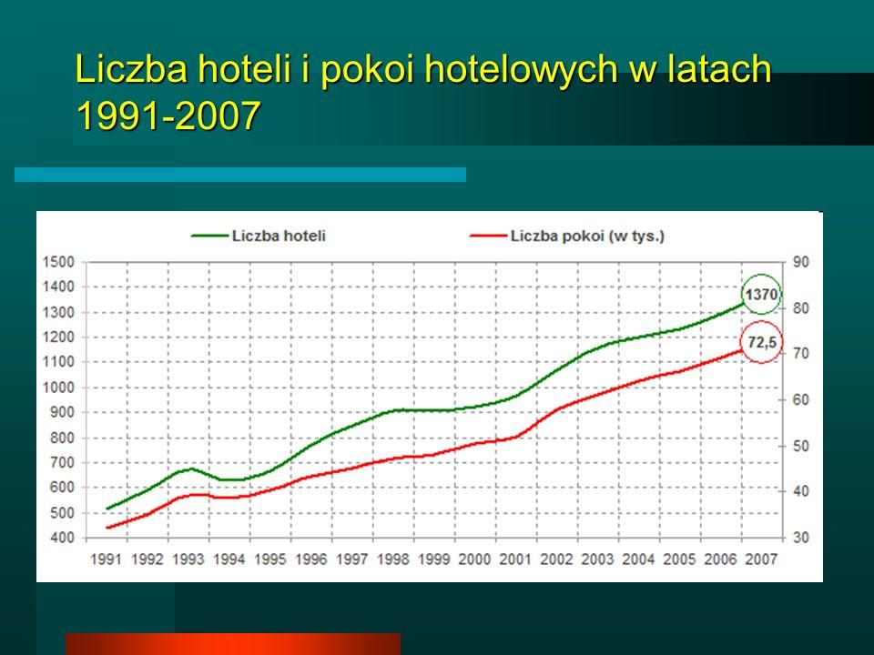 Liczba hoteli i pokoi hotelowych w latach 1991-2007