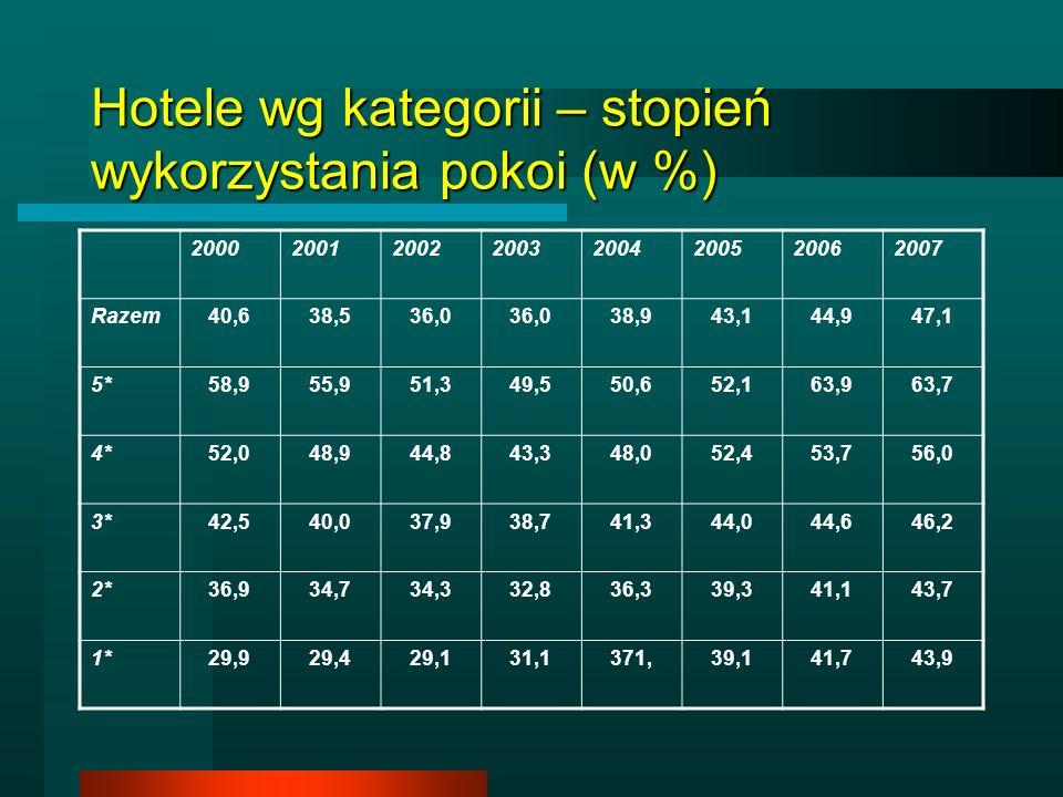 Hotele wg kategorii – stopień wykorzystania pokoi (w %) 20002001200220032004200520062007 Razem40,638,536,0 38,943,144,947,1 5*58,955,951,349,550,652,1