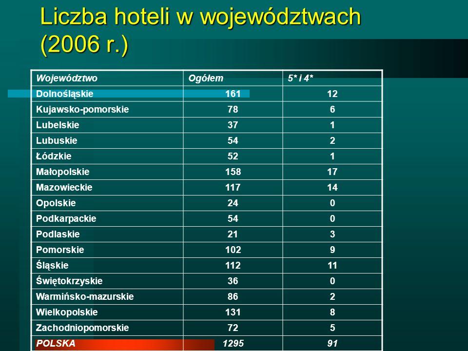 Liczba hoteli w województwach (2006 r.) WojewództwoOgółem5* i 4* Dolnośląskie16112 Kujawsko-pomorskie786 Lubelskie371 Lubuskie542 Łódzkie521 Małopolsk