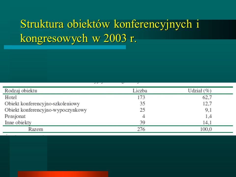 Struktura obiektów konferencyjnych i kongresowych w 2003 r.