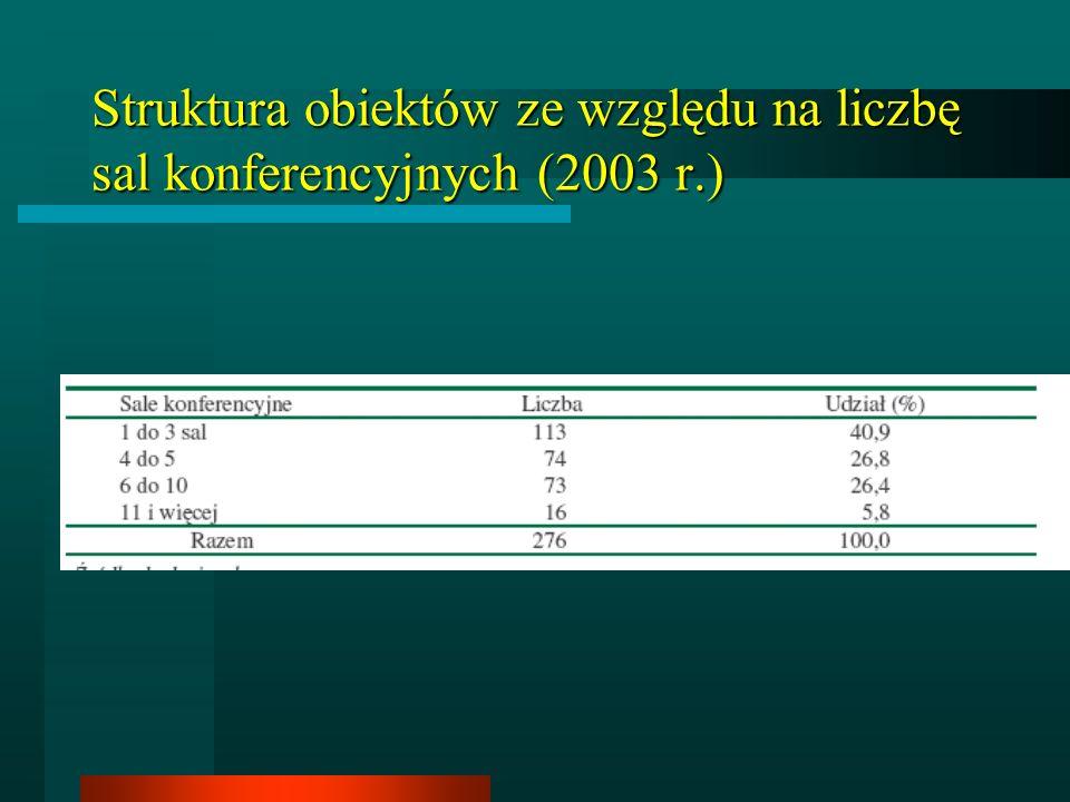 Struktura obiektów ze względu na liczbę sal konferencyjnych (2003 r.)
