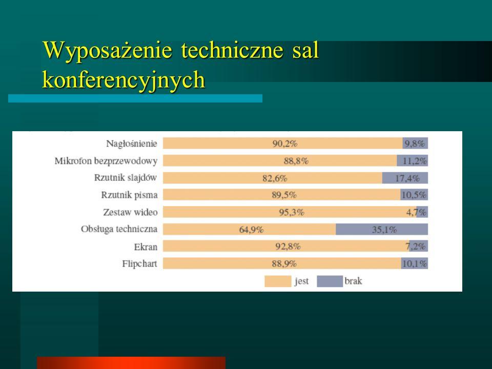 Wyposażenie techniczne sal konferencyjnych