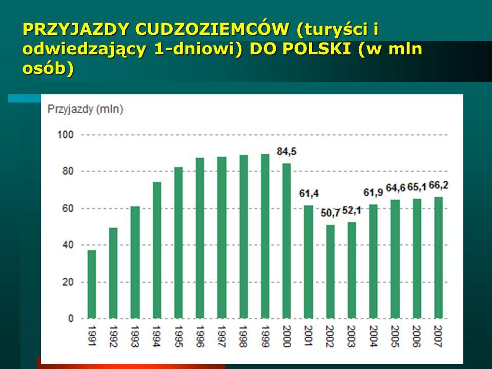 Turystyka wyjazdowa Polaków
