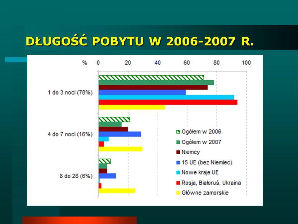 Zagraniczne podróże Polaków w celach służbowych w 2008 r. (w %)