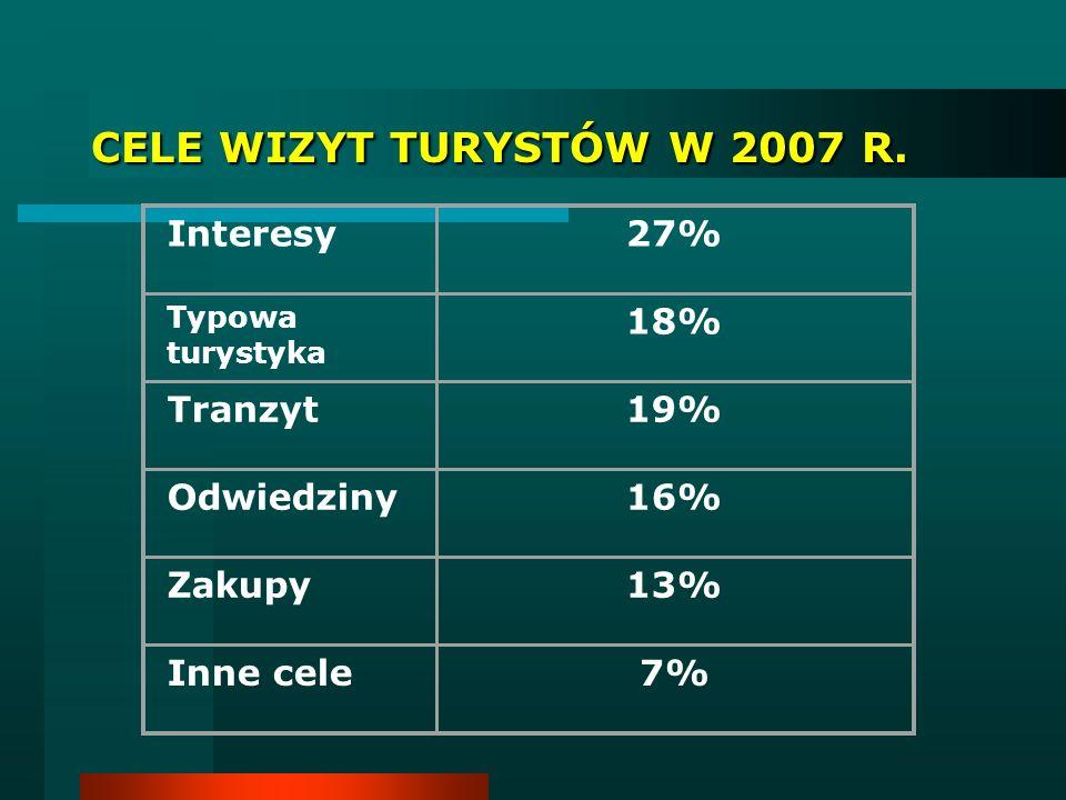 CELE WIZYT TURYSTÓW W 2007 R. Interesy27% Typowa turystyka 18% Tranzyt19%19% Odwiedziny16%16% Zakupy13% Inne cele7%7%