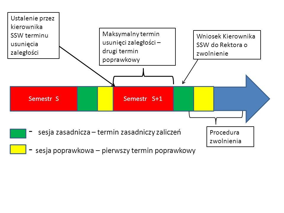 - sesja zasadnicza – termin zasadniczy zaliczeń - sesja poprawkowa – pierwszy termin poprawkowy Semestr SSemestr S+1 Ustalenie przez kierownika SSW te