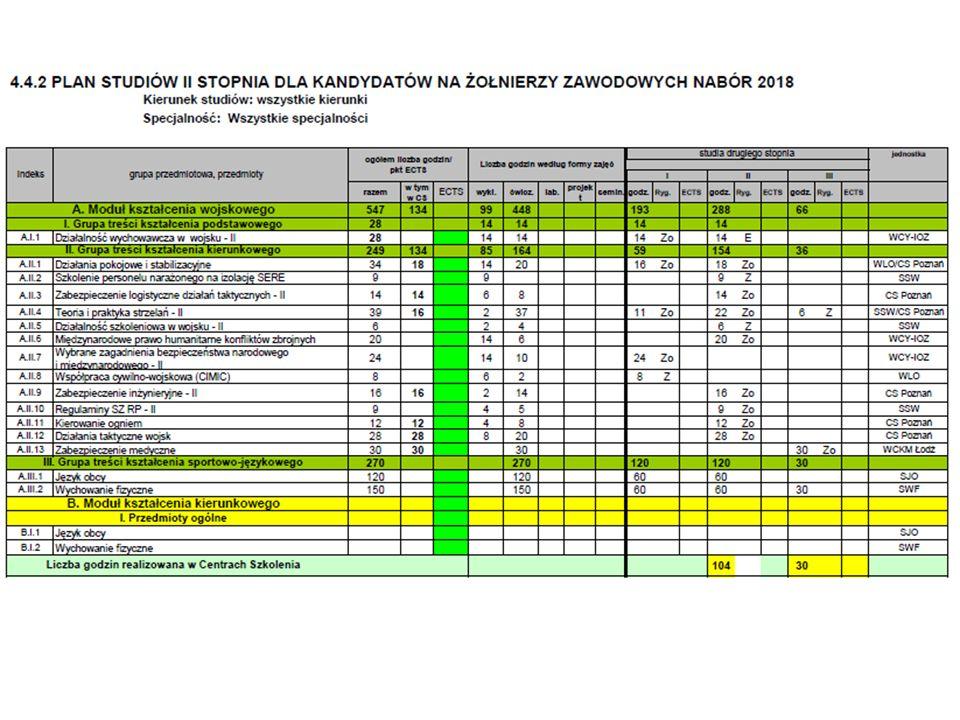 Regulamin studiów wyższych w Wojskowej Akademii Technicznej im.