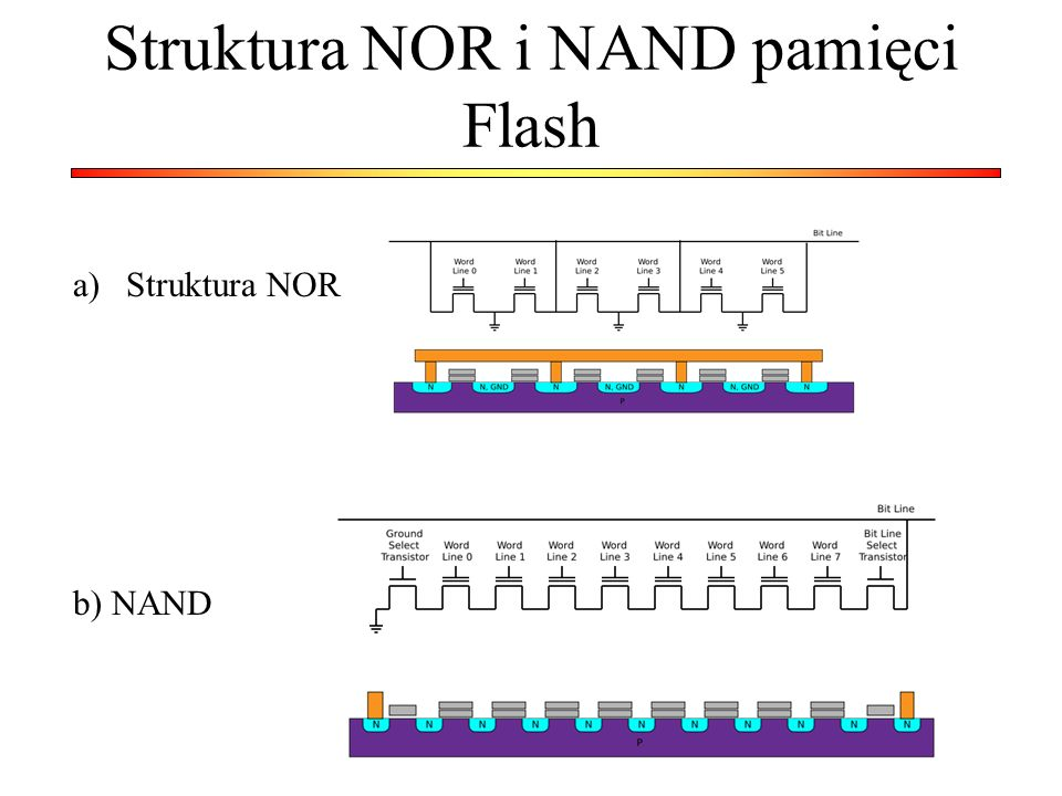 Struktura NOR i NAND pamięci Flash a)Struktura NOR b) NAND