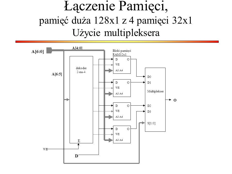 Łączenie Pamięci, pamięć duża 128x1 z 4 pamięci 32x1 Użycie multipleksera A[6:0] A[4:0] A[6:5] dekoder 2-na-4 A0:A4 D WE D D D D Bloki pamięci RAM32x1 O O O O Multiplekser O D0 D1 D2 D3 S[1:0] E WE
