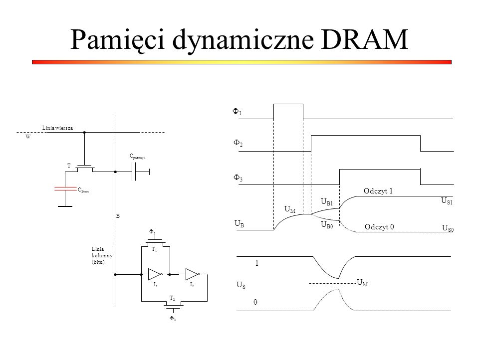 Pamięci dynamiczne DRAM Linia kolumny (bitu) Linia wiersza C pasożyt. C Store W T B Ф1Ф1 Ф3Ф3 T2T2 T1T1 I1I1 I2I2 Ф1Ф1 Ф2Ф2 Ф3Ф3 Odczyt 1 Odczyt 0 U S