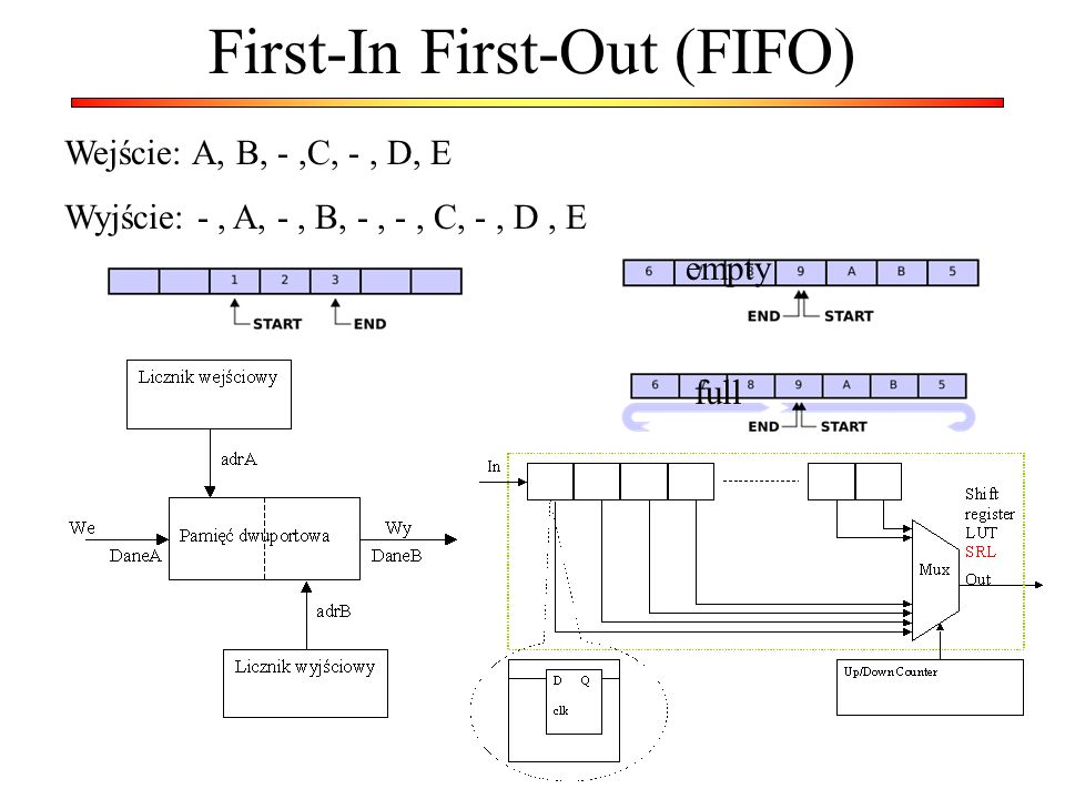 First-In First-Out (FIFO) Wejście: A, B, -,C, -, D, E Wyjście: -, A, -, B, -, -, C, -, D, E empty full