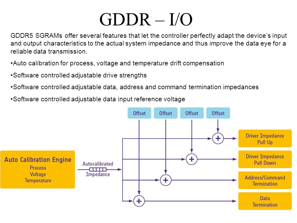 GDDR – I/O GDDR5 SGRAMs offer several features that let the controller perfectly adapt the device's input and output characteristics to the actual system impedance and thus improve the data eye for a reliable data transmission.