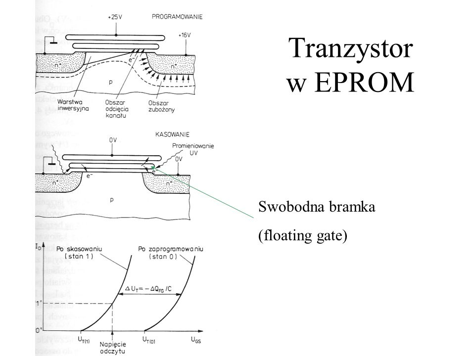 Podstawowa komórka pamięci SRAM Przerzutnik bistabilny – dwa inwertery Przerzutnik RS – przejście w inny stan poprzez zwarcie Linia wiersza Linia kolumny (bit B) Linia kolumny (bit B) U' DD T1T1 T5T5 T3T3 T2T2 T6T6 T4T4 Przerzutnik RS