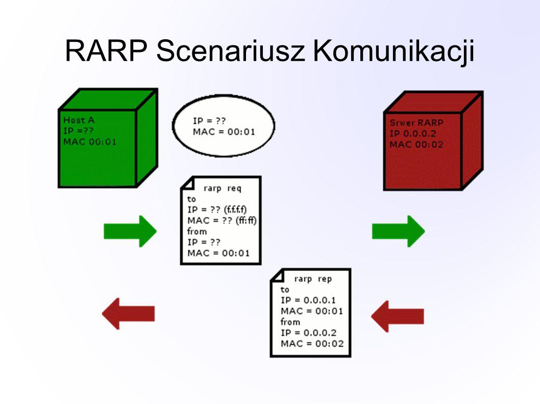 RARP Scenariusz Komunikacji