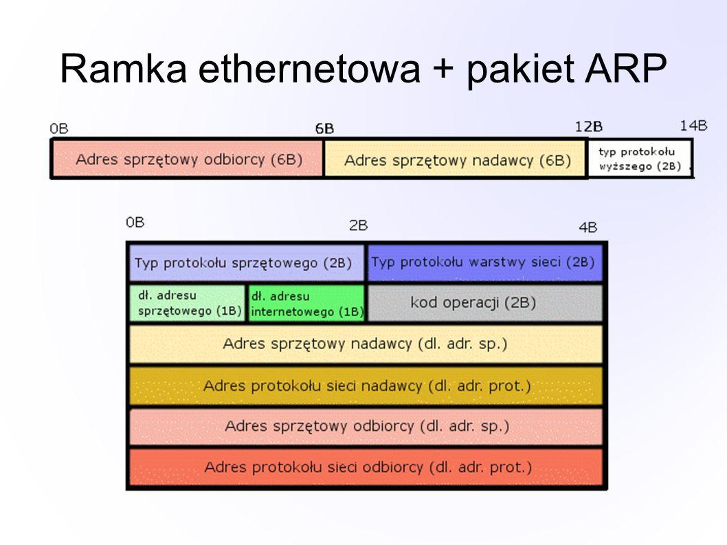 Ramka ethernetowa + pakiet ARP