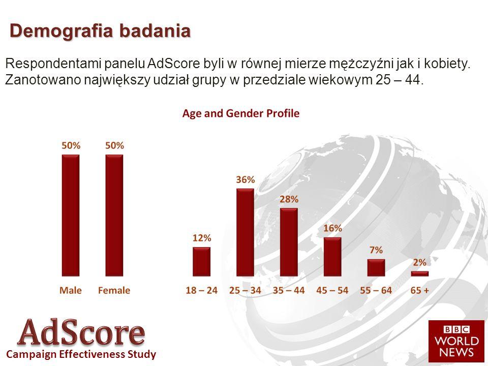 Campaign Effectiveness Study Demografia badania Respondentami panelu AdScore byli w równej mierze mężczyźni jak i kobiety.