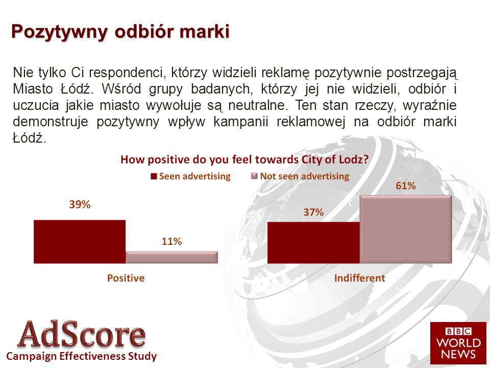 Campaign Effectiveness Study Pozytywny odbiór marki Nie tylko Ci respondenci, którzy widzieli reklamę pozytywnie postrzegają Miasto Łódź.