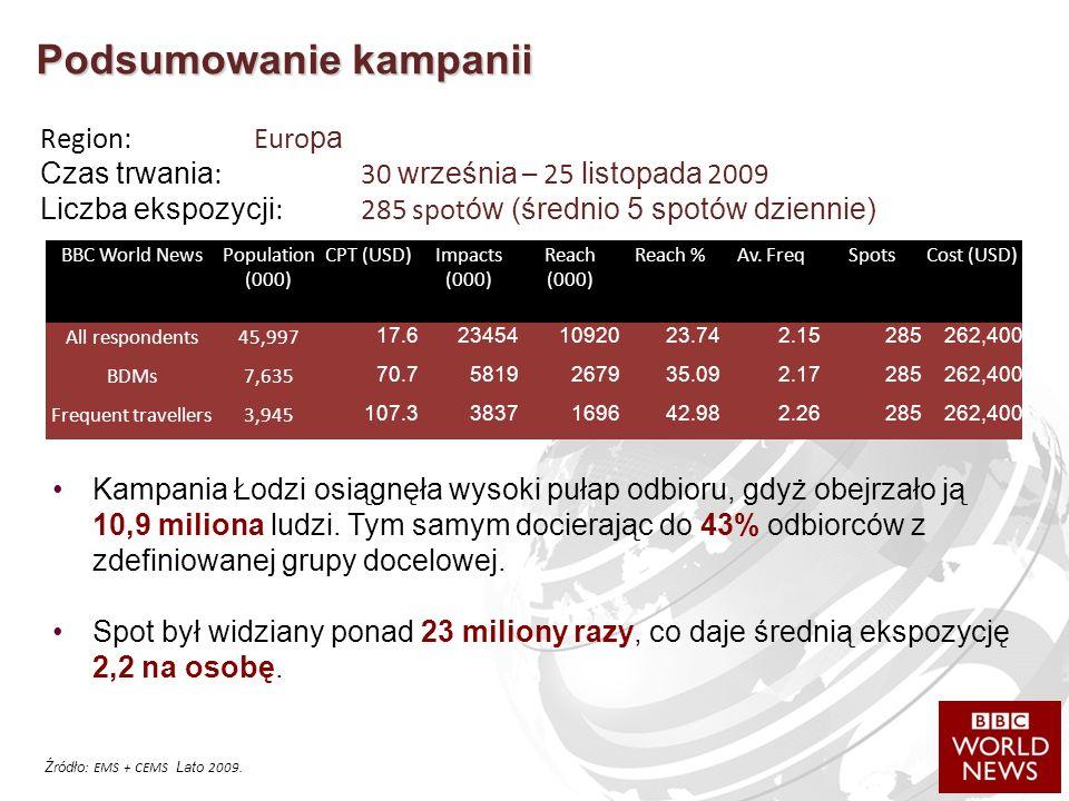 Podsumowanie kampanii Kampania Łodzi osiągnęła wysoki pułap odbioru, gdyż obejrzało ją 10,9 miliona ludzi.